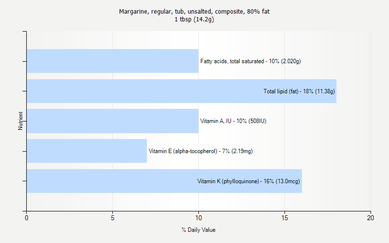 % Daily Value for Margarine, regular, tub, unsalted, composite, 80% fat 1 tbsp (14.2g)