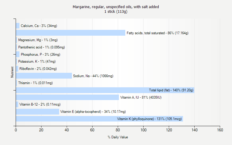 % Daily Value for Margarine, regular, unspecified oils, with salt added 1 stick (113g)