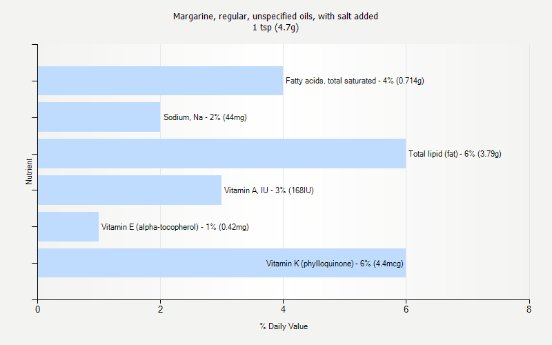 % Daily Value for Margarine, regular, unspecified oils, with salt added 1 tsp (4.7g)