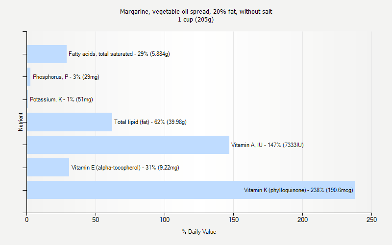 % Daily Value for Margarine, vegetable oil spread, 20% fat, without salt 1 cup (205g)