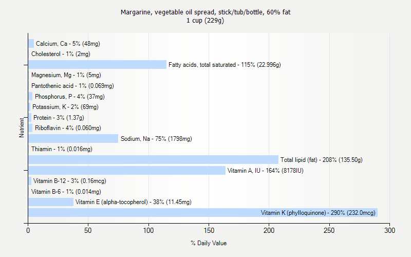 % Daily Value for Margarine, vegetable oil spread, stick/tub/bottle, 60% fat 1 cup (229g)
