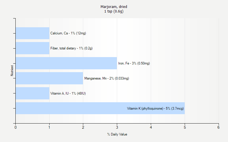 % Daily Value for Marjoram, dried 1 tsp (0.6g)