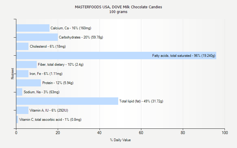 MASTERFOODS USA, DOVE Milk Chocolate