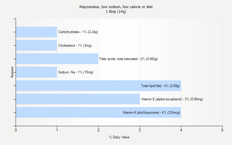 % Daily Value for Mayonnaise, low sodium, low calorie or diet 1 tbsp (14g)