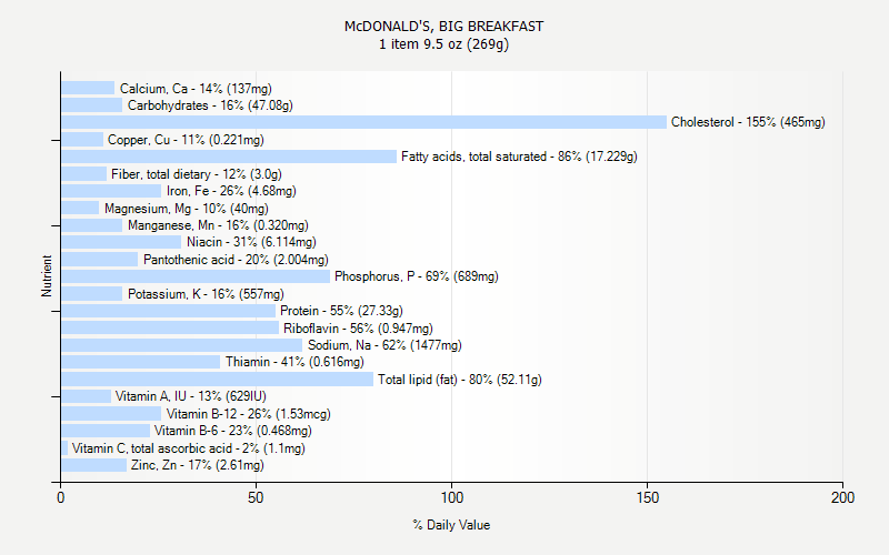 % Daily Value for McDONALD'S, BIG BREAKFAST 1 item 9.5 oz (269g)