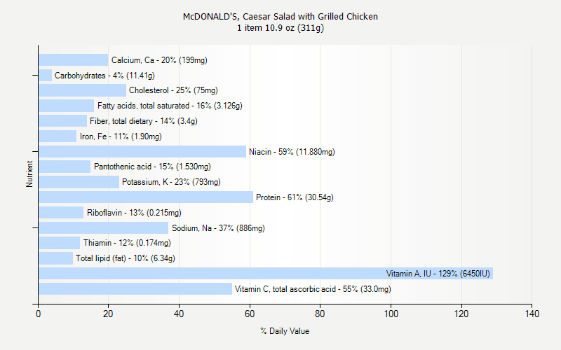 % Daily Value for McDONALD'S, Caesar Salad with Grilled Chicken 1 item 10.9 oz (311g)