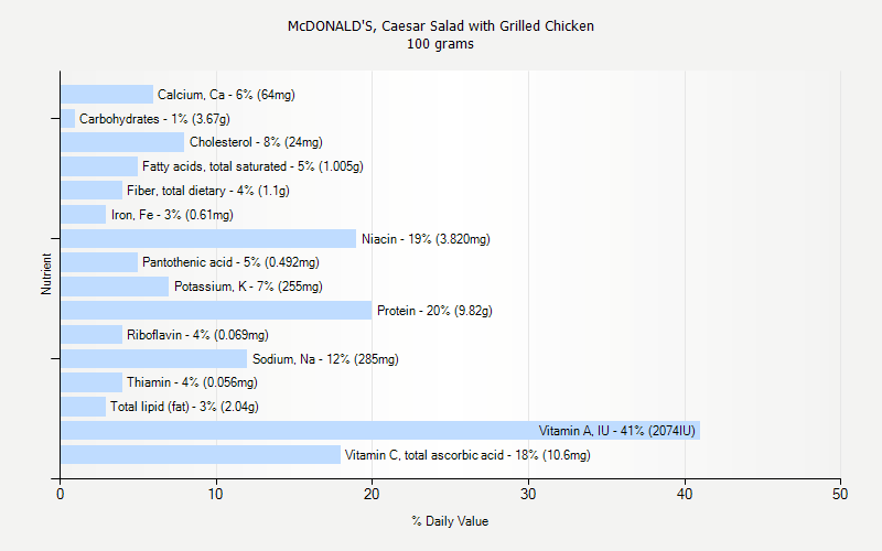 % Daily Value for McDONALD'S, Caesar Salad with Grilled Chicken 100 grams
