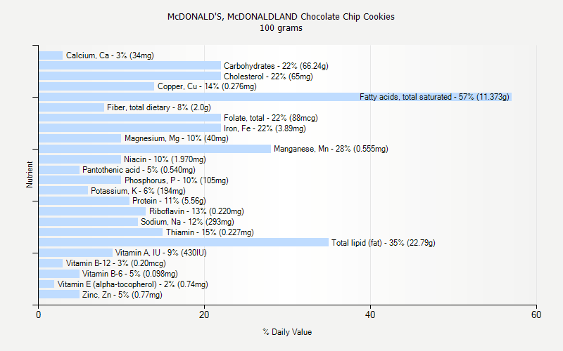 % Daily Value for McDONALD'S, McDONALDLAND Chocolate Chip Cookies 100 grams