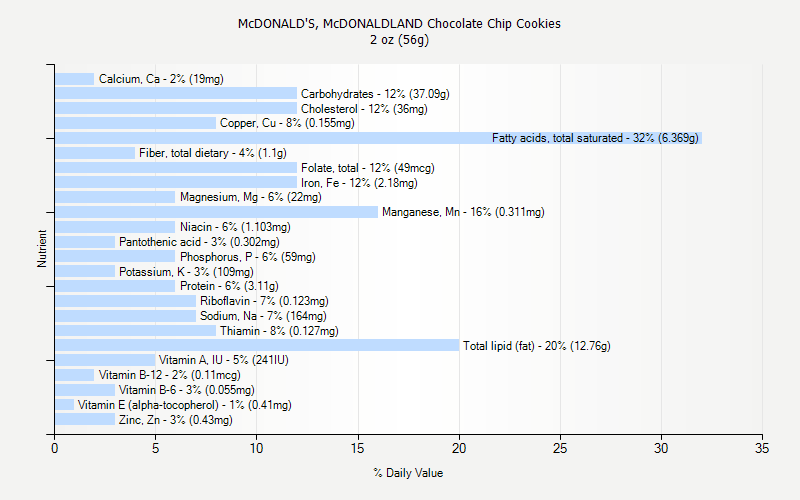 % Daily Value for McDONALD'S, McDONALDLAND Chocolate Chip Cookies 2 oz (56g)