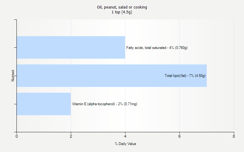 % Daily Value for Oil, peanut, salad or cooking 1 tsp (4.5g)