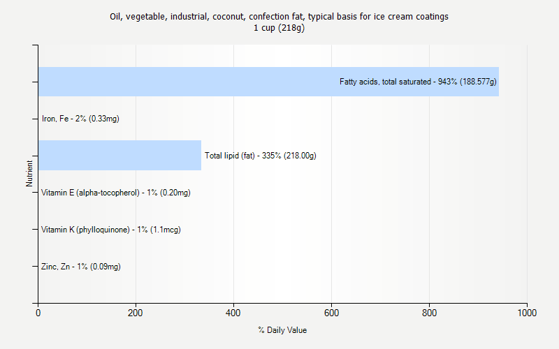 % Daily Value for Oil, vegetable, industrial, coconut, confection fat, typical basis for ice cream coatings 1 cup (218g)