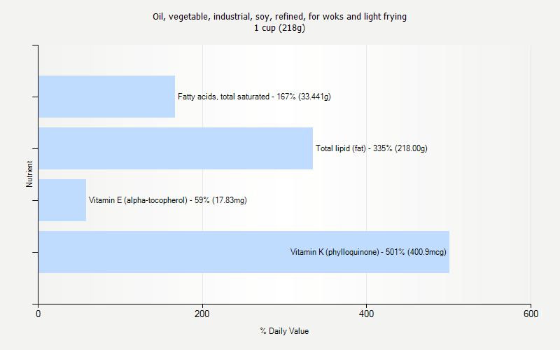 % Daily Value for Oil, vegetable, industrial, soy, refined, for woks and light frying 1 cup (218g)