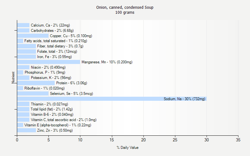 % Daily Value for Onion, canned, condensed Soup 100 grams