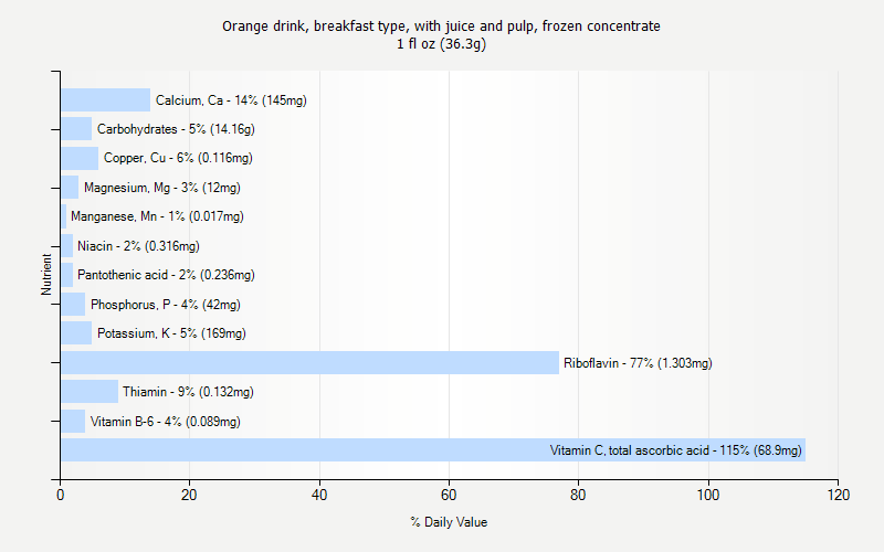 % Daily Value for Orange drink, breakfast type, with juice and pulp, frozen concentrate 1 fl oz (36.3g)