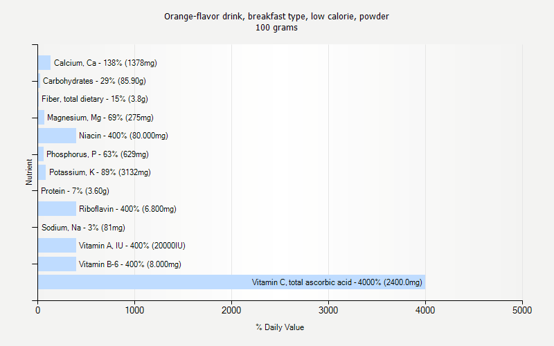 % Daily Value for Orange-flavor drink, breakfast type, low calorie, powder 100 grams
