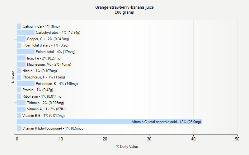 % Daily Value for Orange-strawberry-banana juice 100 grams