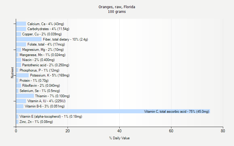 % Daily Value for Oranges, raw, Florida 100 grams