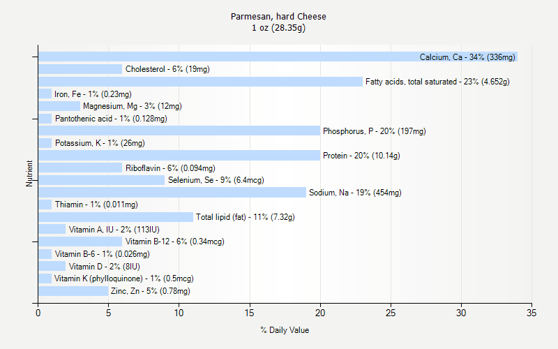 % Daily Value for Parmesan, hard Cheese 1 oz (28.35g)