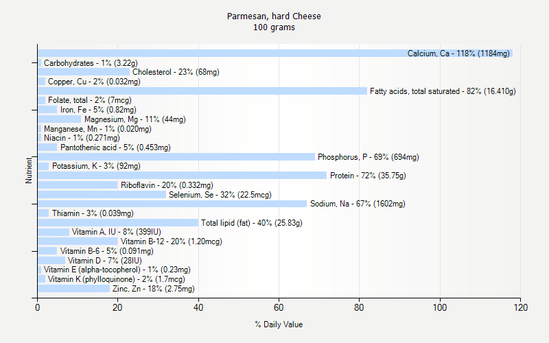 % Daily Value for Parmesan, hard Cheese 100 grams
