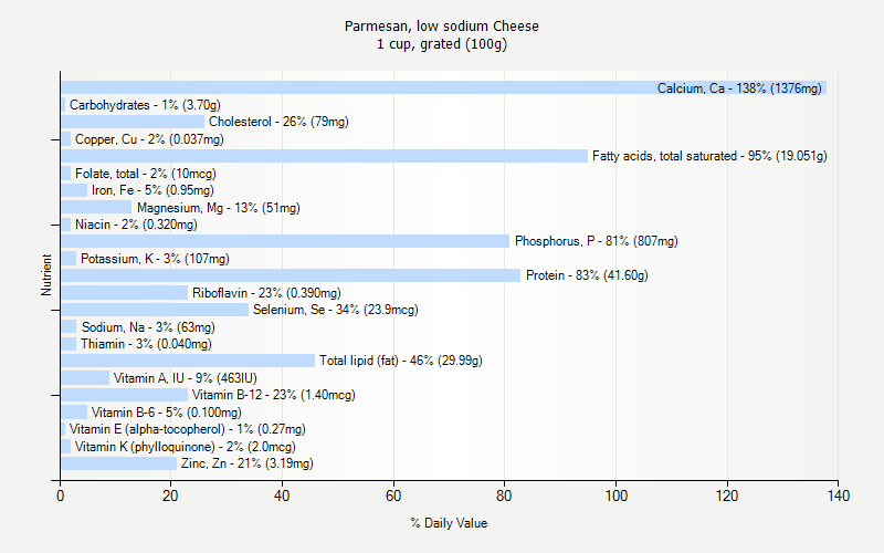 % Daily Value for Parmesan, low sodium Cheese 1 cup, grated (100g)