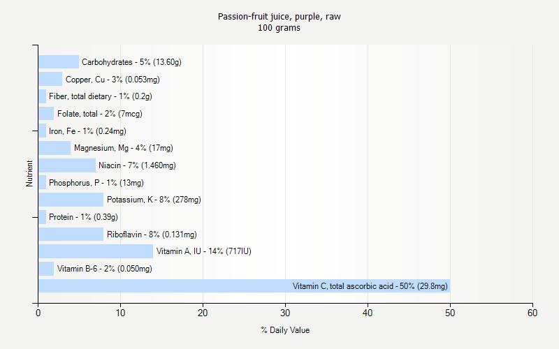 % Daily Value for Passion-fruit juice, purple, raw 100 grams