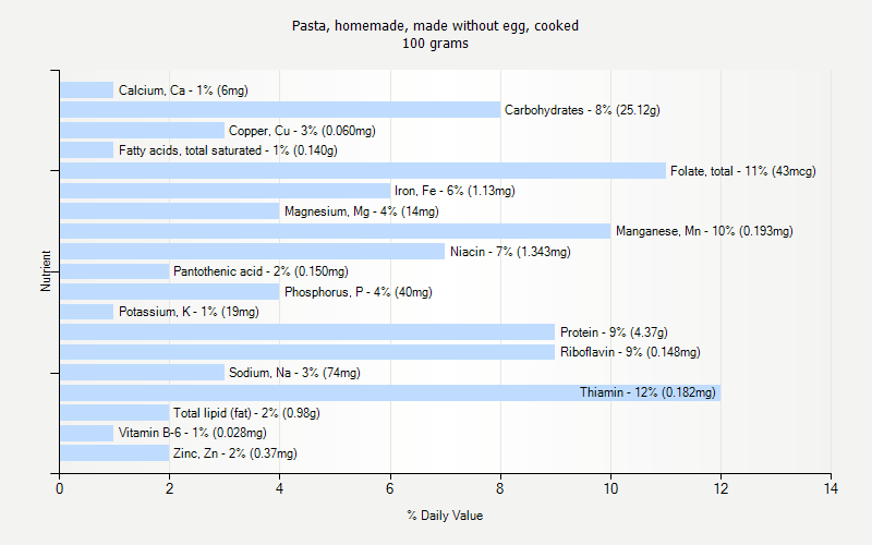 Pasta homemade made without egg cooked nutrition for 128 grams to ounces conversion table