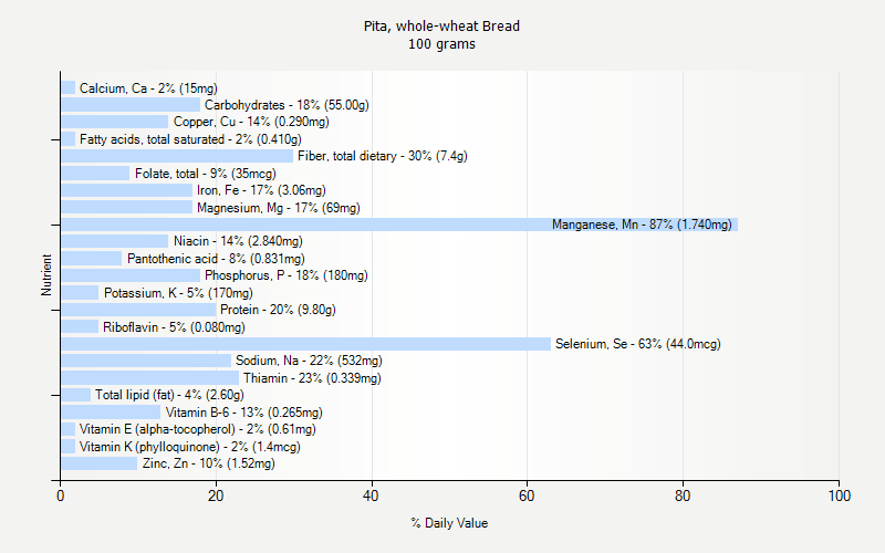Daily Value For Pita Whole Wheat Bread 100 Grams
