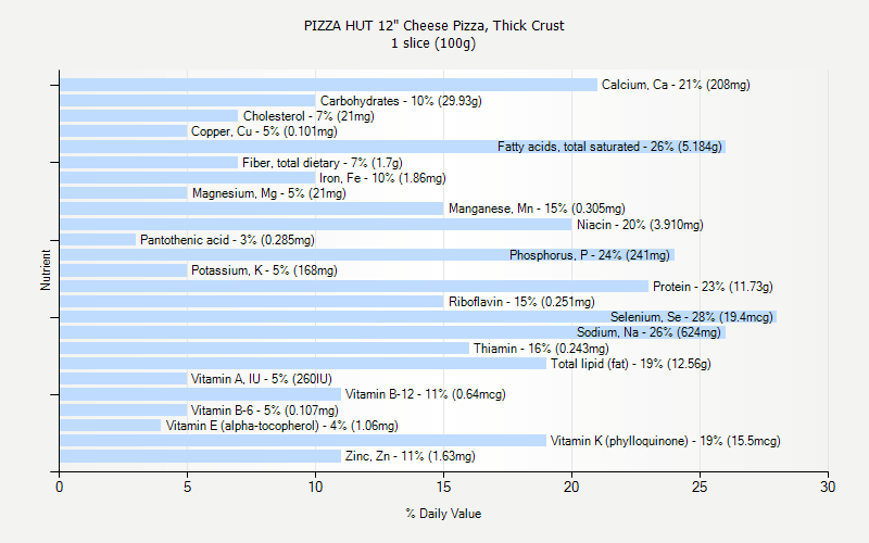 "% Daily Value for PIZZA HUT 12"" Cheese Pizza, Thick Crust 1 slice (100g)"