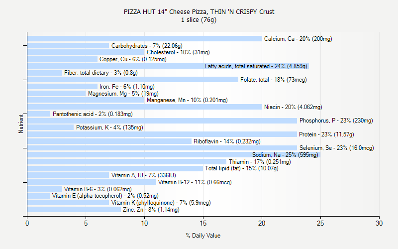 "% Daily Value for PIZZA HUT 14"" Cheese Pizza, THIN 'N CRISPY Crust 1 slice (76g)"