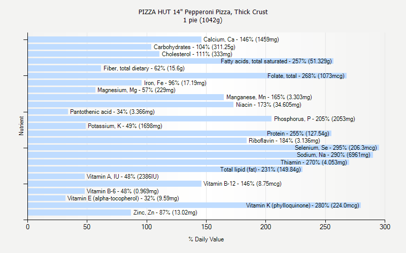 Pizza Hut 14 Quot Pepperoni Pizza Thick Crust Nutrition