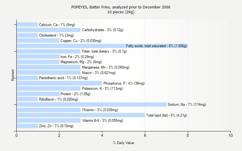 % Daily Value for POPEYES, Batter Fries, analyzed prior to December 2006 10 pieces (26g)