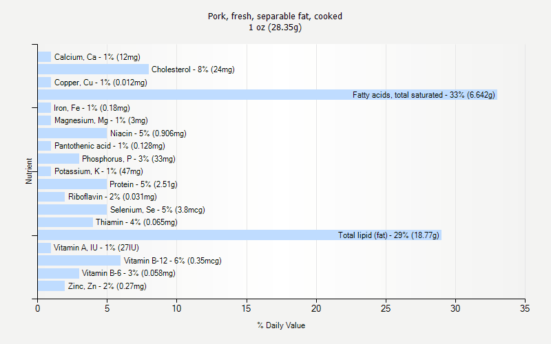 % Daily Value for Pork, fresh, separable fat, cooked 1 oz (28.35g)