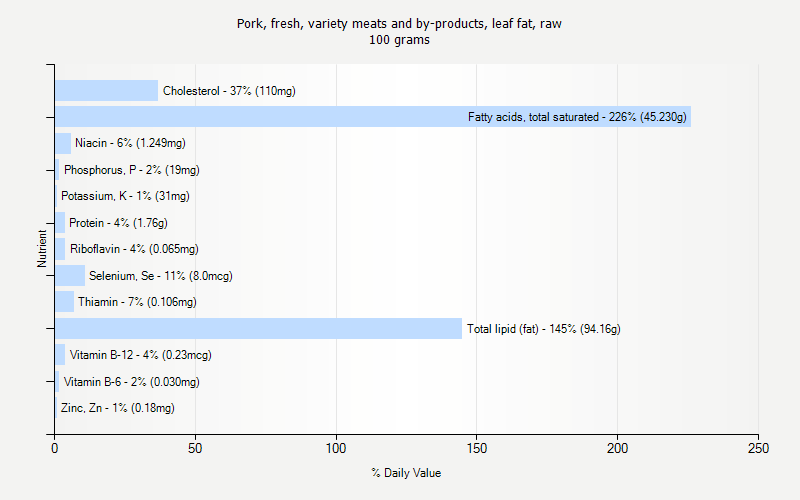 % Daily Value for Pork, fresh, variety meats and by-products, leaf fat, raw 100 grams