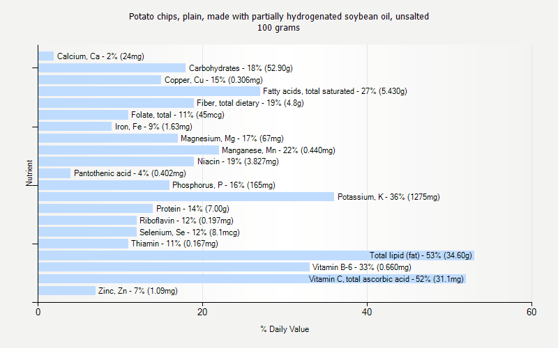 % Daily Value for Potato chips, plain, made with partially hydrogenated soybean oil, unsalted 100 grams