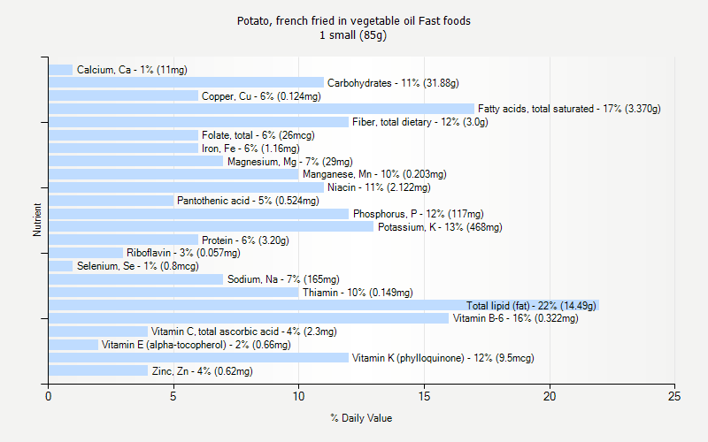 % Daily Value for Potato, french fried in vegetable oil Fast foods 1 small (85g)