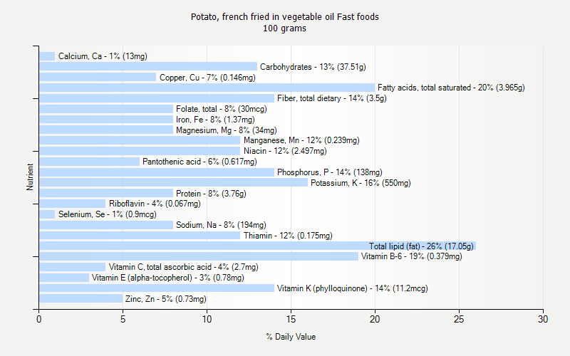 % Daily Value for Potato, french fried in vegetable oil Fast foods 100 grams