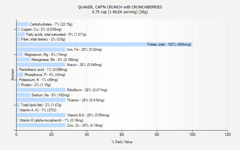 % Daily Value for QUAKER, CAP'N CRUNCH with CRUNCHBERRIES 0.75 cup (1 NLEA serving) (26g)