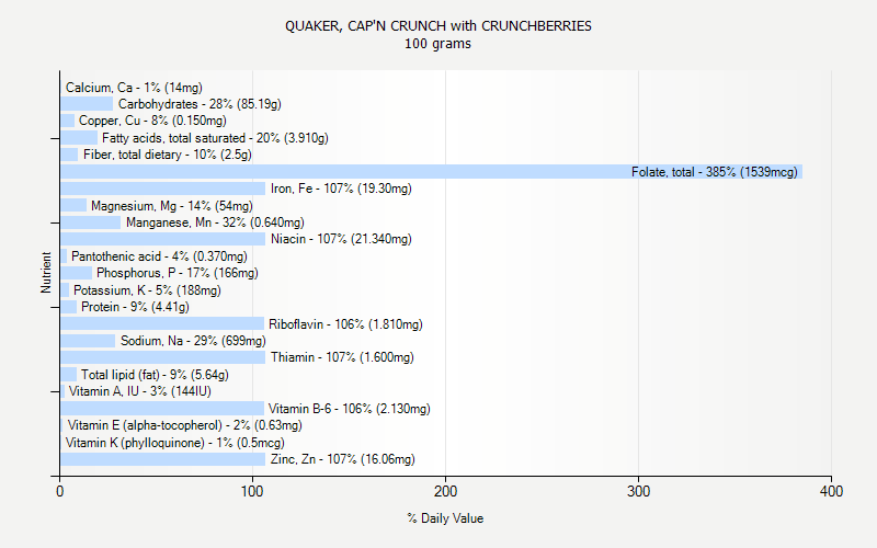 % Daily Value for QUAKER, CAP'N CRUNCH with CRUNCHBERRIES 100 grams