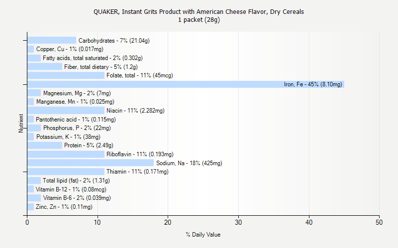 % Daily Value for QUAKER, Instant Grits Product with American Cheese Flavor, Dry Cereals 1 packet (28g)