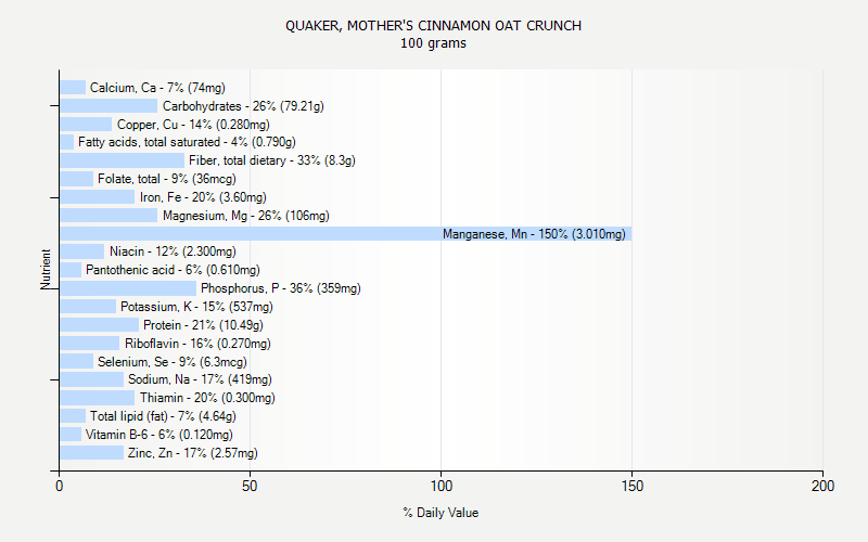 % Daily Value for QUAKER, MOTHER'S CINNAMON OAT CRUNCH 100 grams