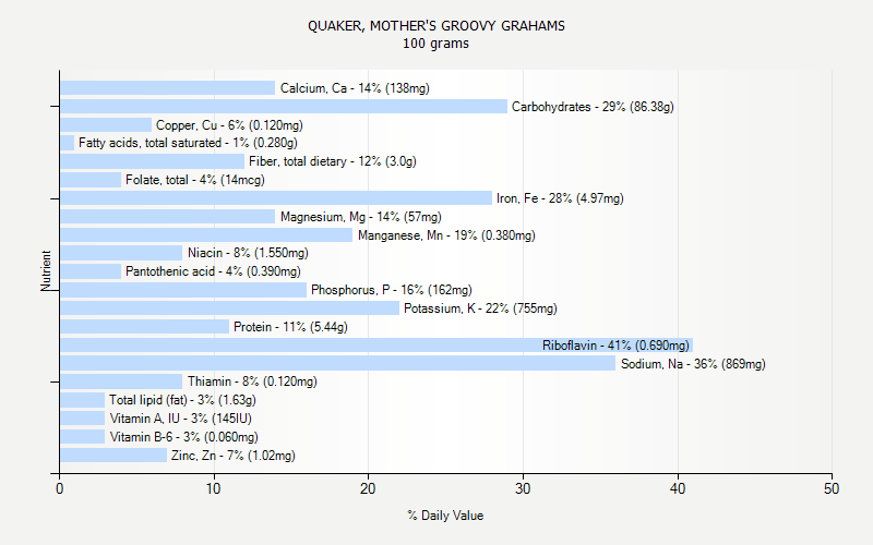 % Daily Value for QUAKER, MOTHER'S GROOVY GRAHAMS 100 grams