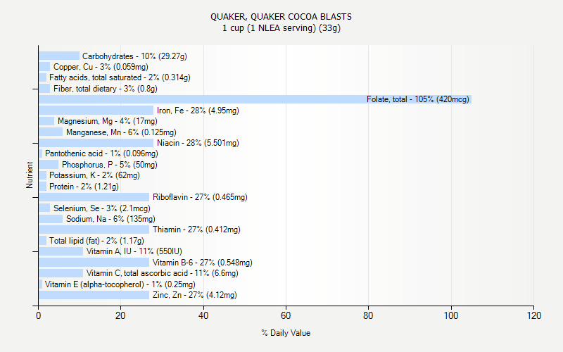 % Daily Value for QUAKER, QUAKER COCOA BLASTS 1 cup (1 NLEA serving) (33g)