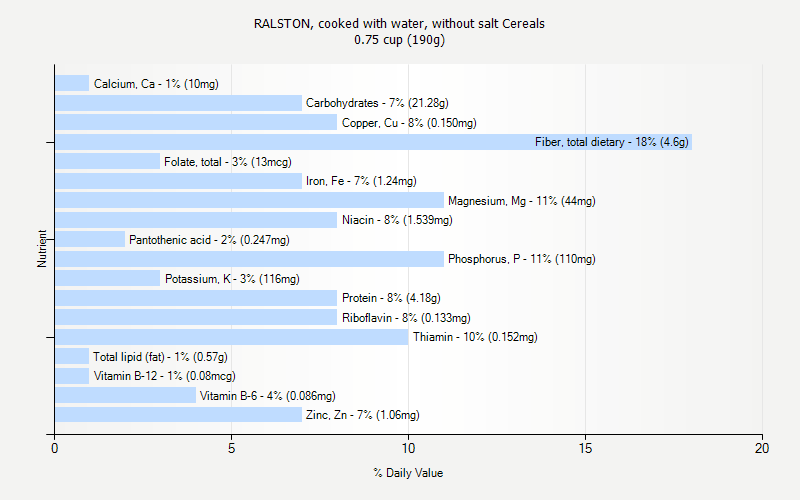 % Daily Value for RALSTON, cooked with water, without salt Cereals 0.75 cup (190g)