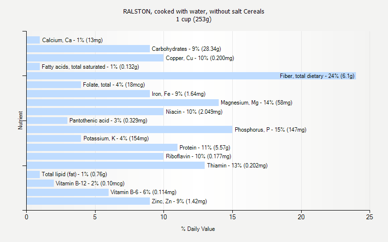 % Daily Value for RALSTON, cooked with water, without salt Cereals 1 cup (253g)