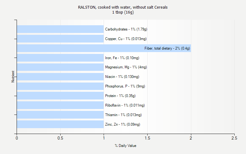 % Daily Value for RALSTON, cooked with water, without salt Cereals 1 tbsp (16g)
