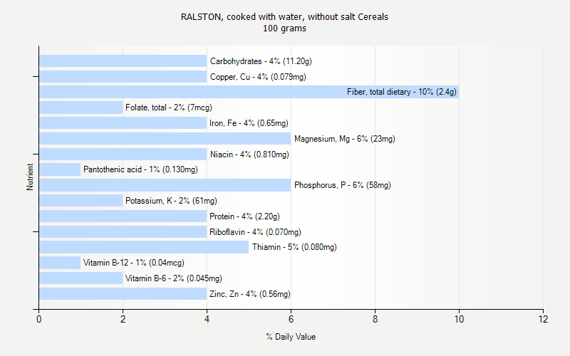 % Daily Value for RALSTON, cooked with water, without salt Cereals 100 grams
