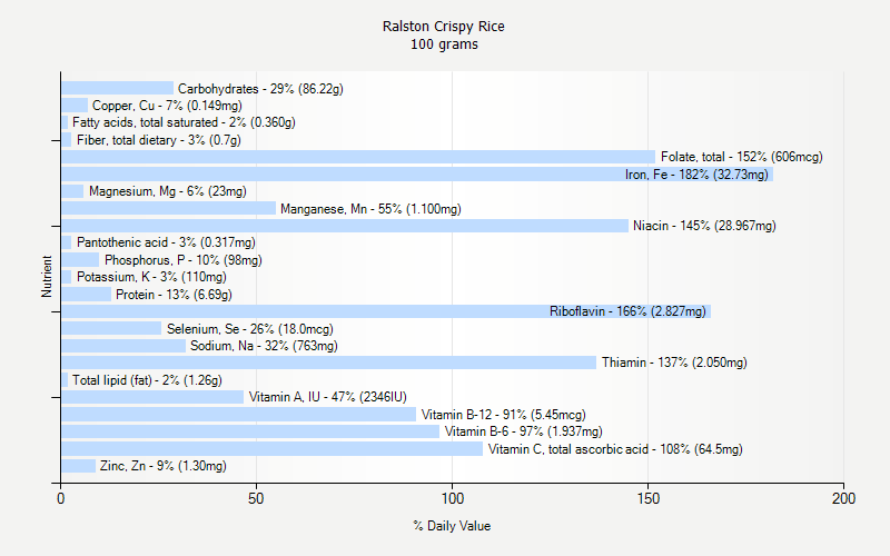% Daily Value for Ralston Crispy Rice 100 grams