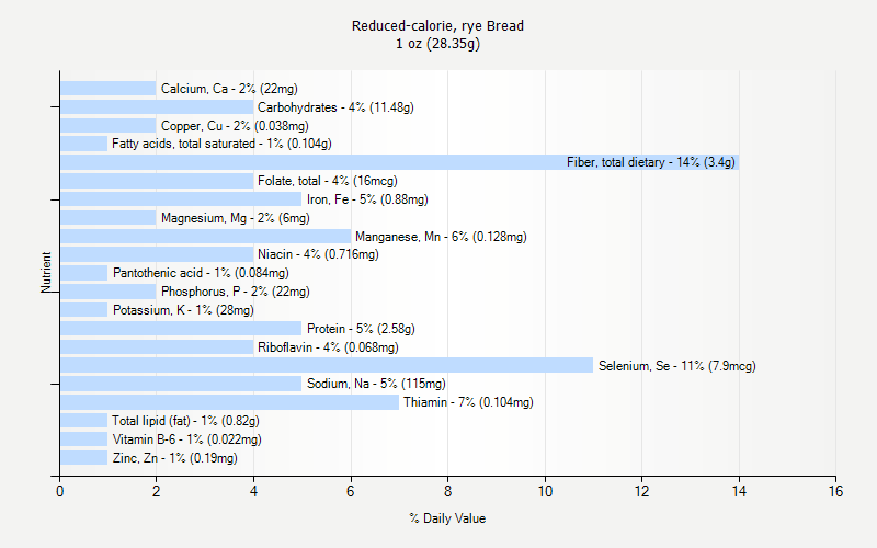 Reduced-calorie, rye Bread nutrition