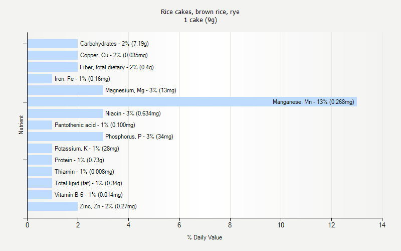 % Daily Value for Rice cakes, brown rice, rye 1 cake (9g)