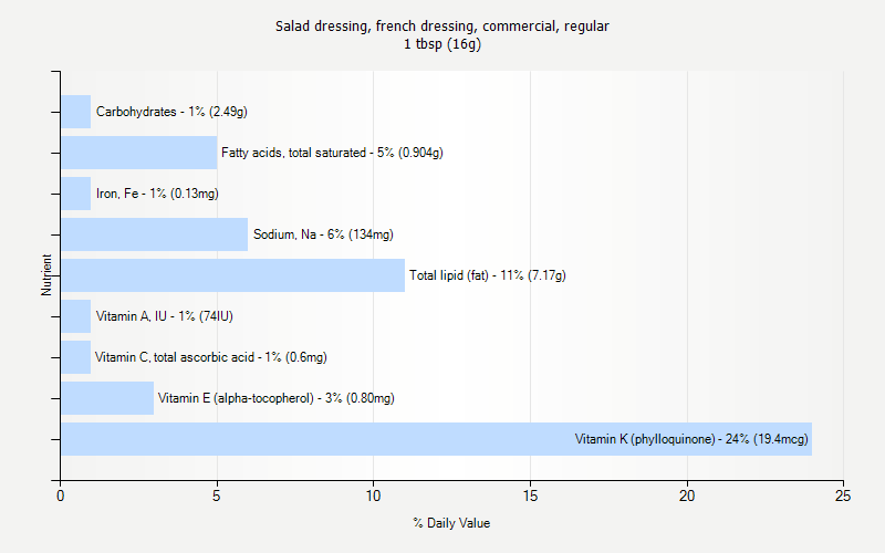 % Daily Value for Salad dressing, french dressing, commercial, regular 1 tbsp (16g)